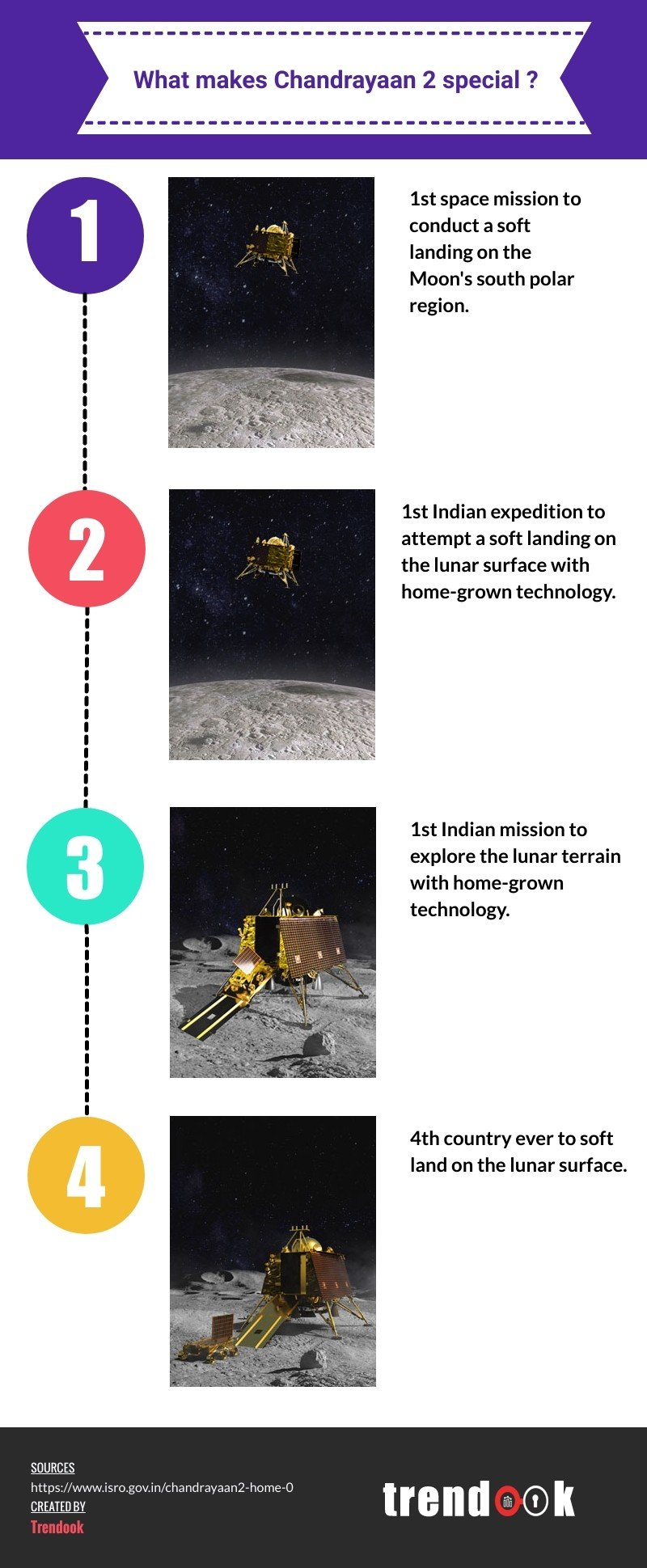 What makes Chandrayaan-2 special?